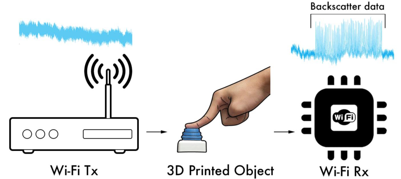 Plastové objekty vytištěné 3D tiskárnou komunikují přes Wi-Fi bez použití elektřiny